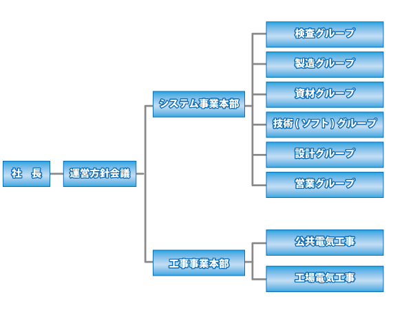 組織図_05